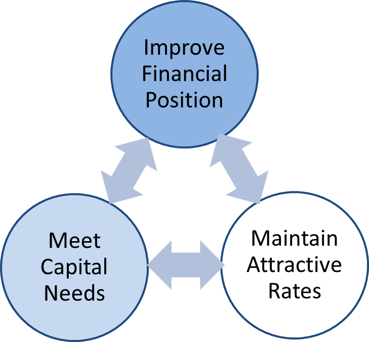Airport Finance Objectives